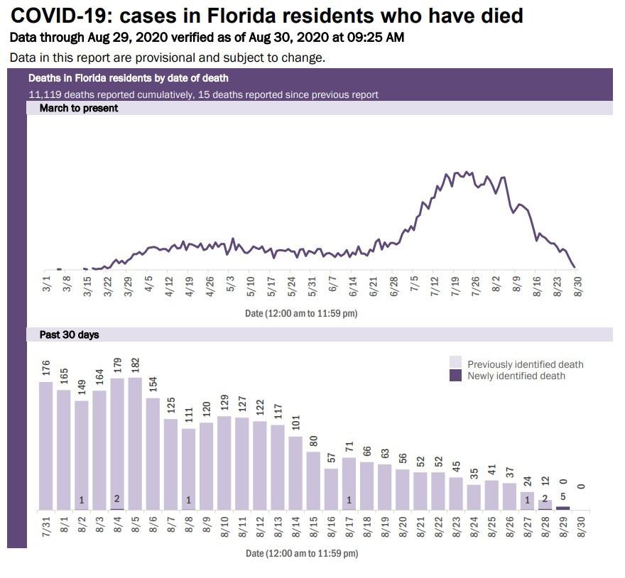 8-30 death chart
