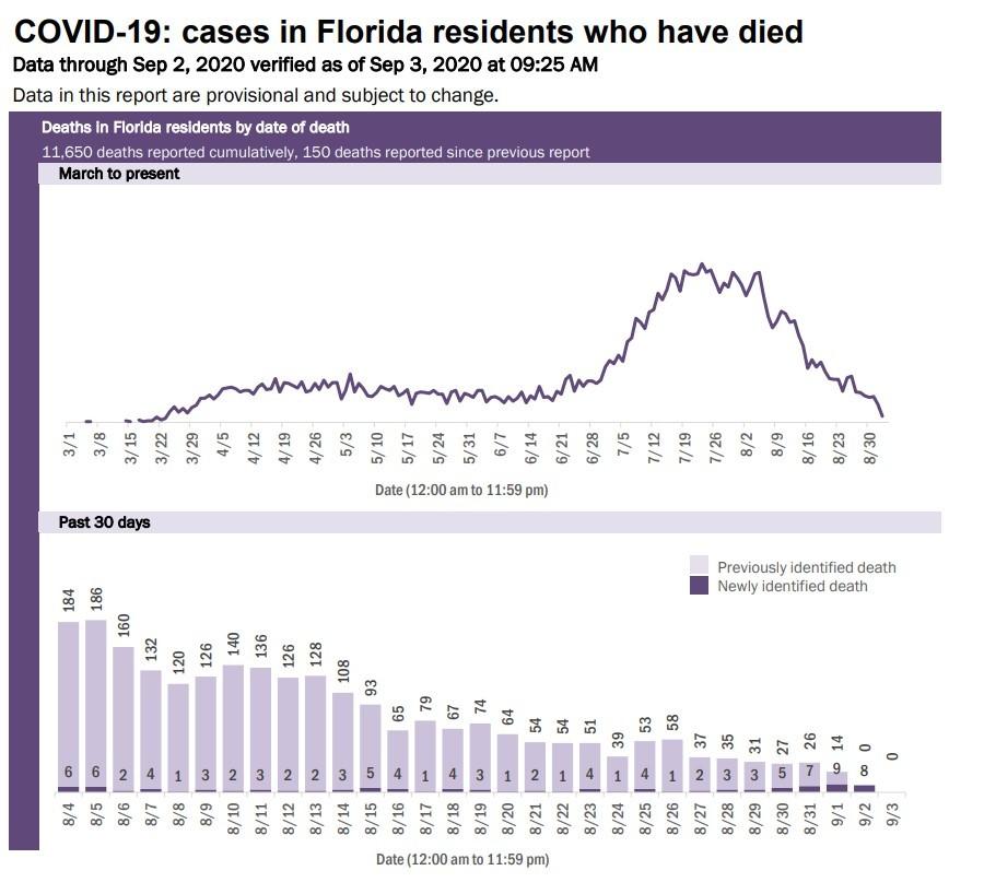 9-3 death chart
