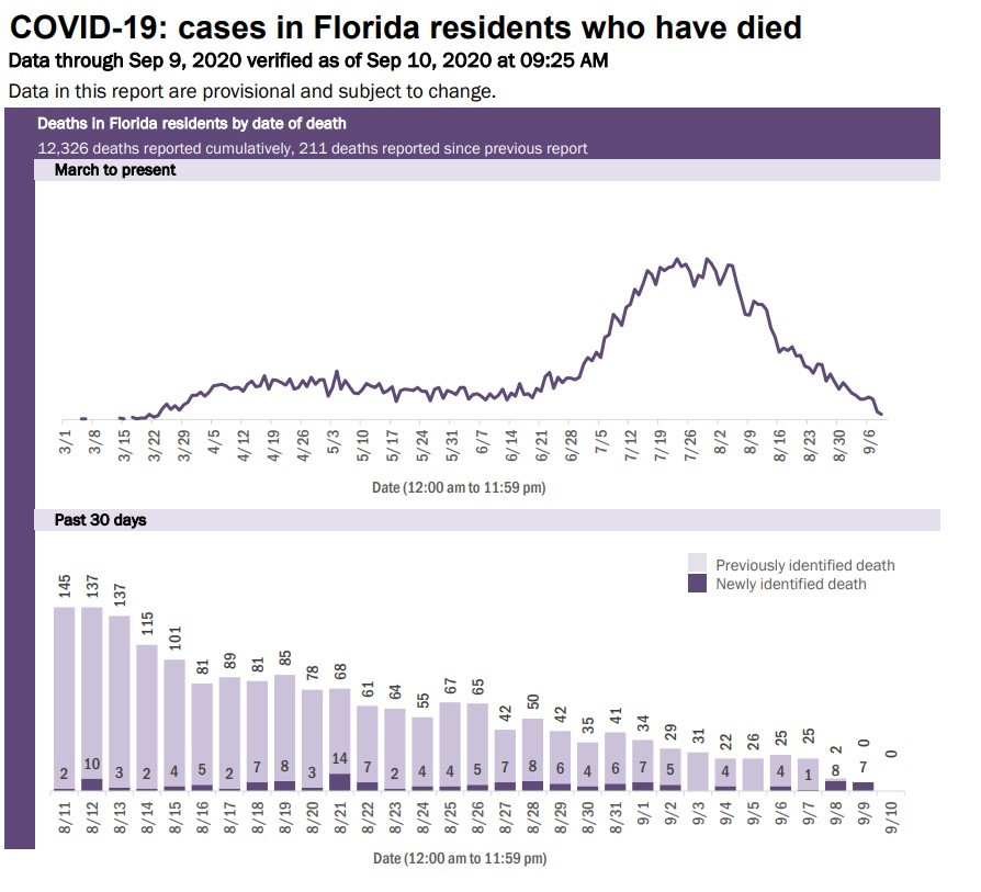 9-10 death chart