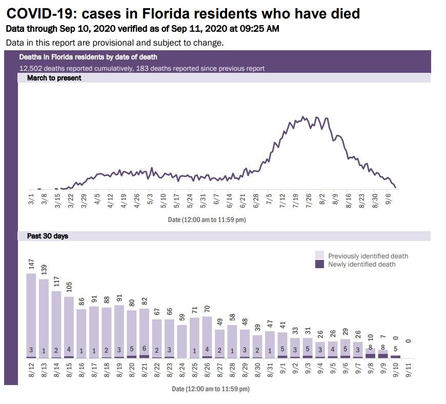 9-11 death chart