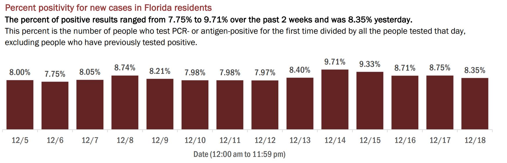 12.19 percent positivity
