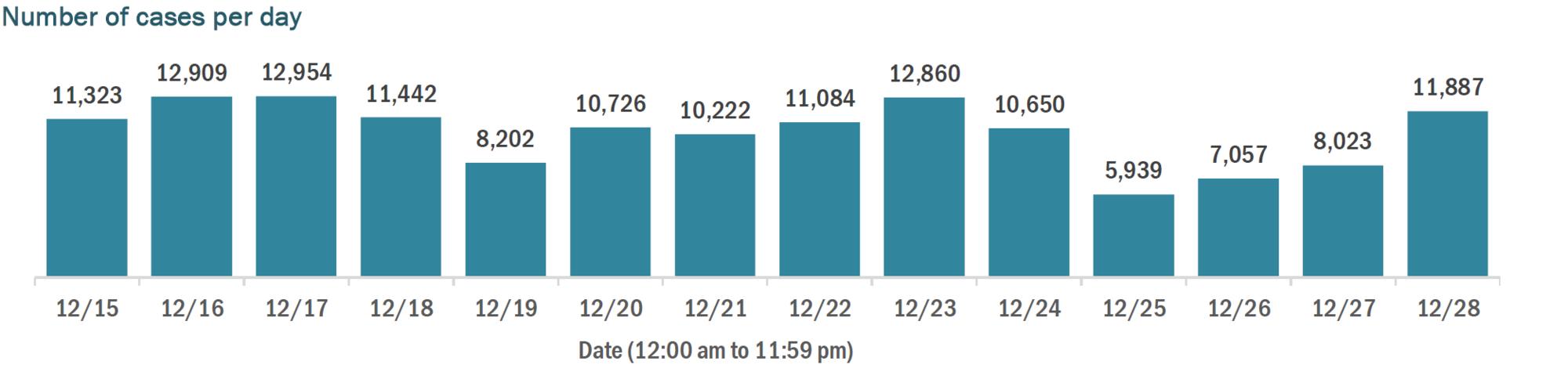 12.29 cases per day