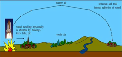 atmospheric refraction or ducting
