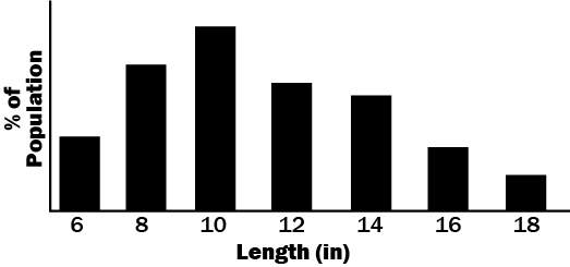 Length Frequency graph