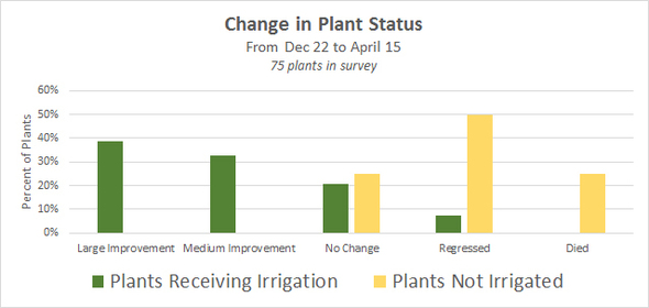 Chart - Change In Plant Status