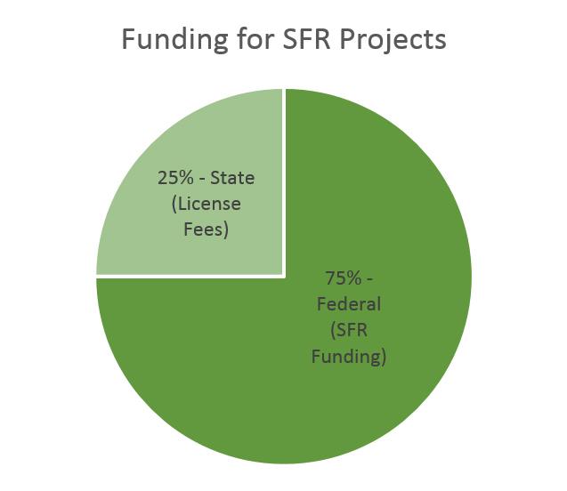 SFR funding chart