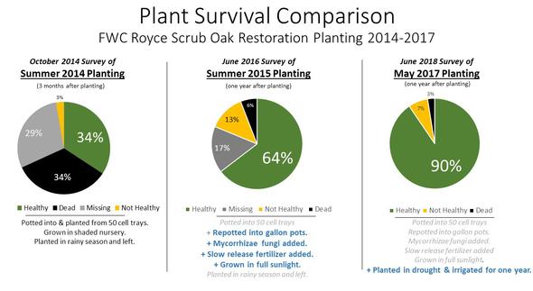 Comparison Chart of Plant Survival Rates
