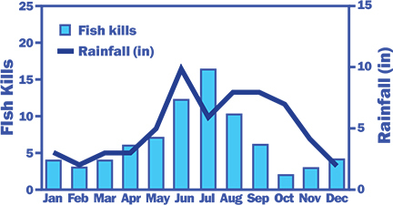 Rainfall and Fish Kills