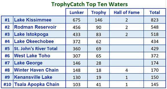 TrophyCatch Top Ten