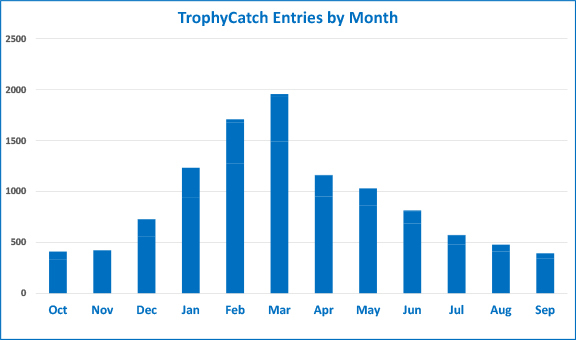 Trophy bass submissions by month