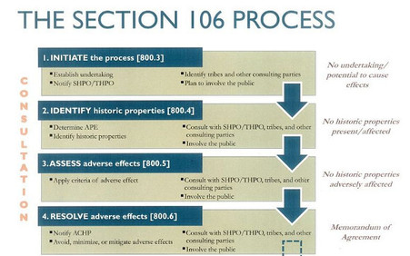 Illustration of Section 106 Process