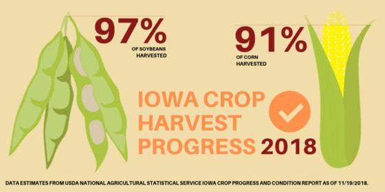 Harvest progress