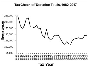 Tax checkoff trend chart from 1982 to 2017, Shows downward trend