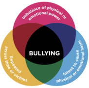 Bullying diagram graphic showing elements of bullying