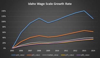 Idaho wages - May 2016