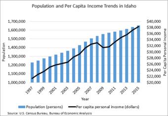 Pop, Per Cap Trends