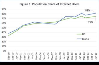 figure 1 digital divide