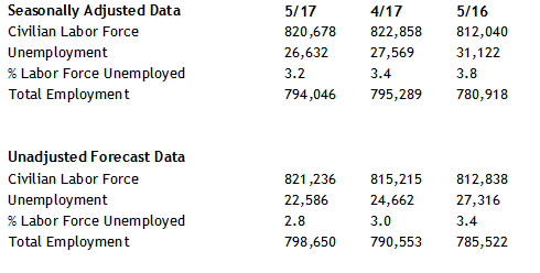 May unemployment rate table