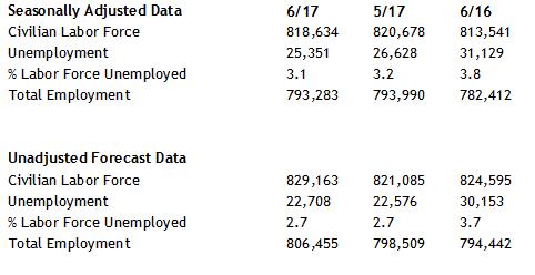June rates