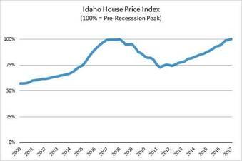 Idaho House Price Index