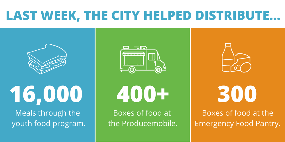 Food distribution infographic