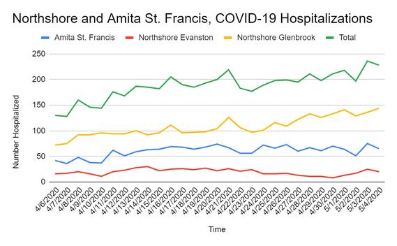 Hospitalizations - May 4, 2020