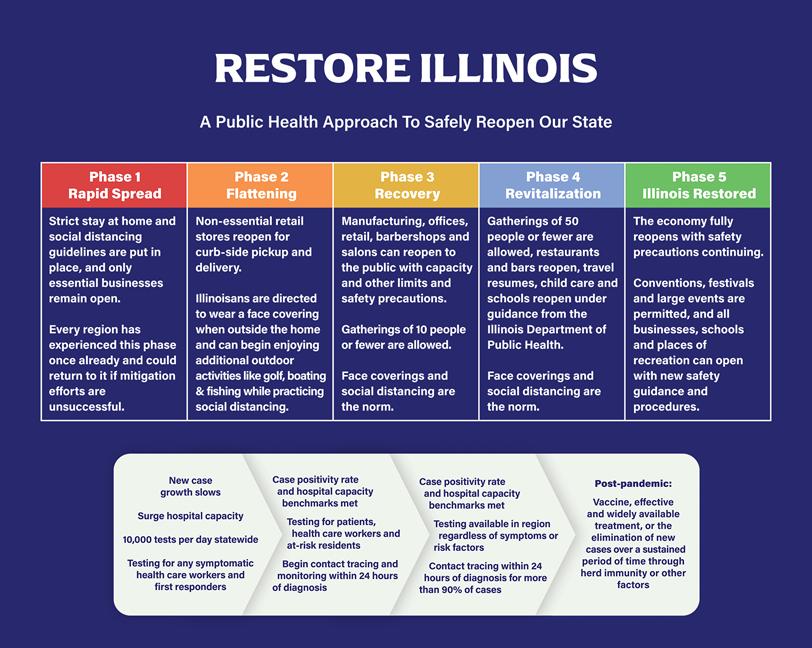 Restore Illinois phases