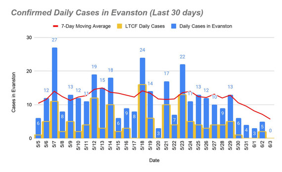 Confirmed daily COVID-19 cases June 3