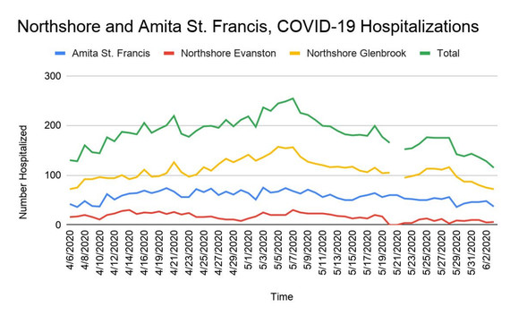 COVID-19 Hospital Admissions - June 3