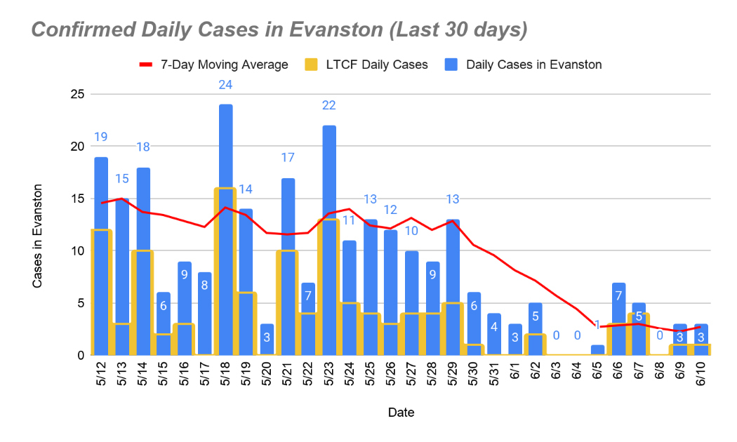 Confirmed daily cases - June 11, 2020