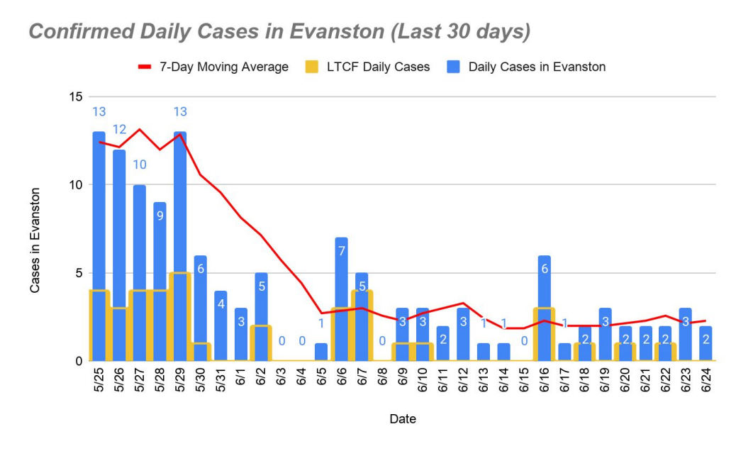 Daily confirmed cases June 26