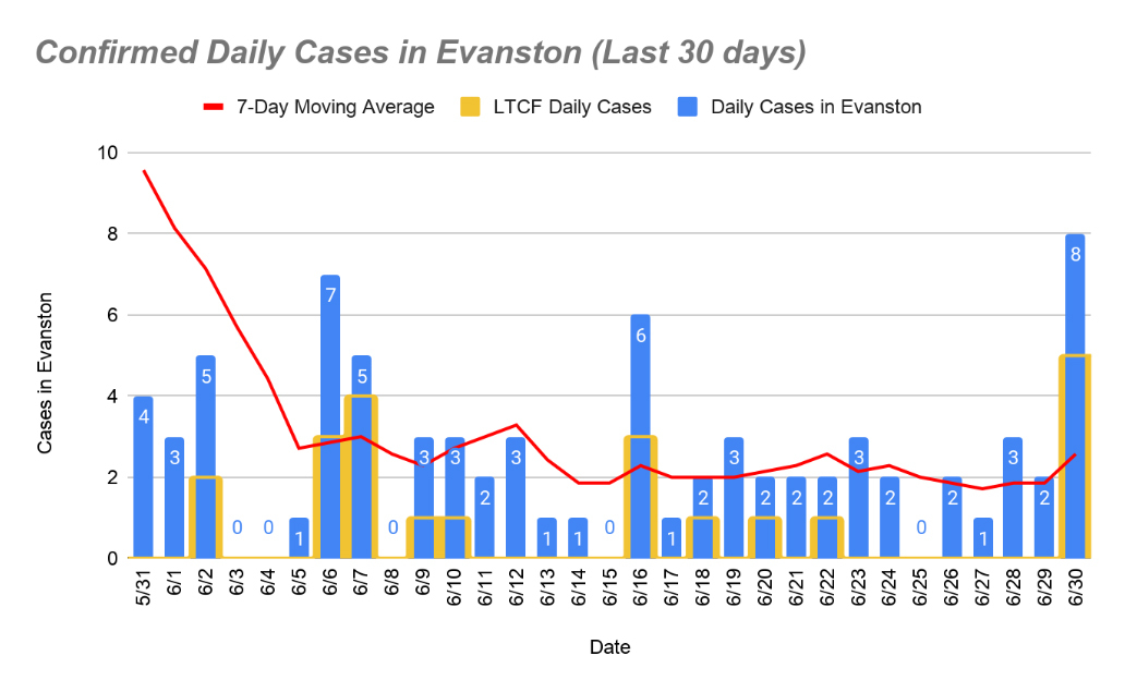 Confirmed daily cases - July 2, 2020