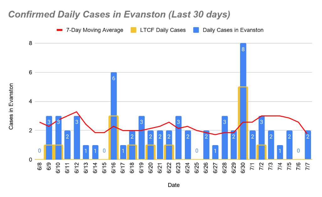 Confirmed daily cases
