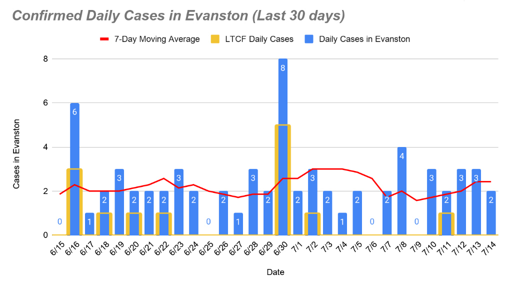 Daily confirmed cases, July 16