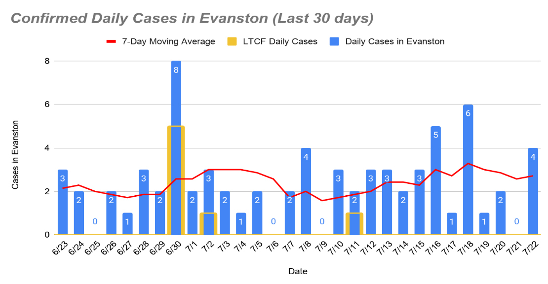 Confirmed daily cases, July 23