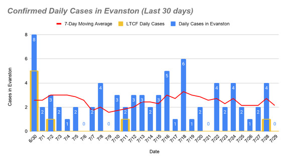 Confirmed daily cases, July 29
