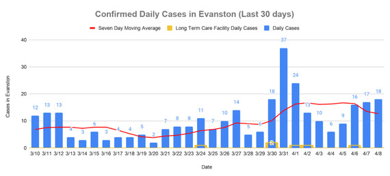 Confirmed cases April 8, 2021