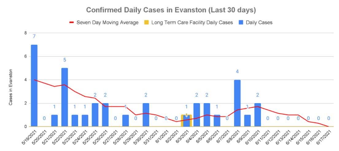 Confirmed cases, June 17