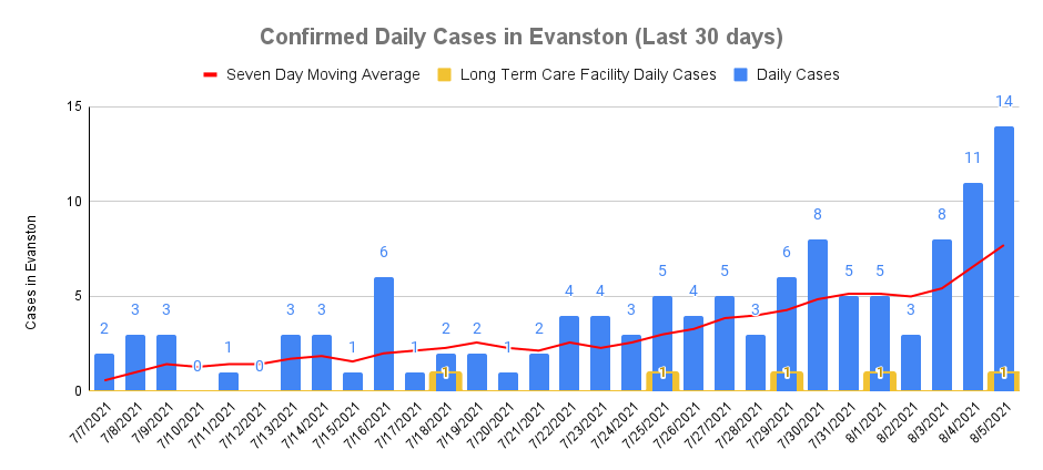 Confirmed cases August 5, 2021