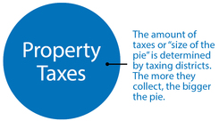 Property Taxes Pie