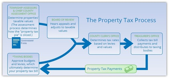 Property Tax Process