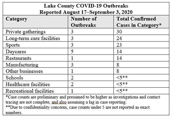 Outbreaks August 17-September 3, 2020