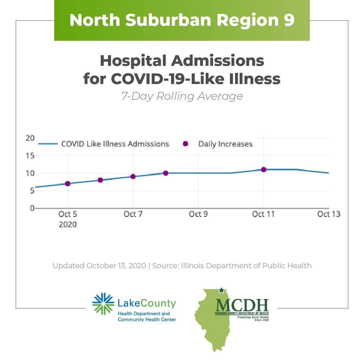 Hospital Admissions October 13 2020