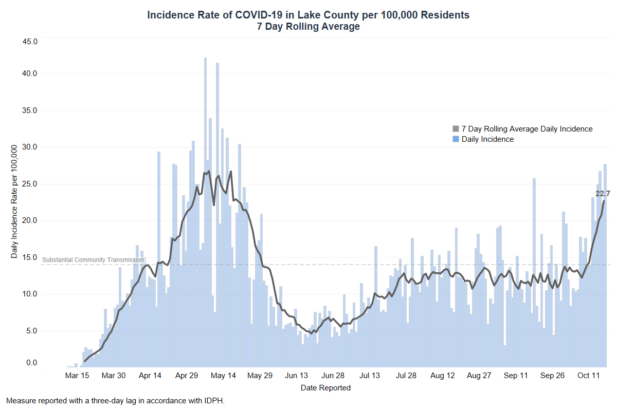 7 Day Rolling Average Incidence Rate COVID-19 Lake County October 20 2020