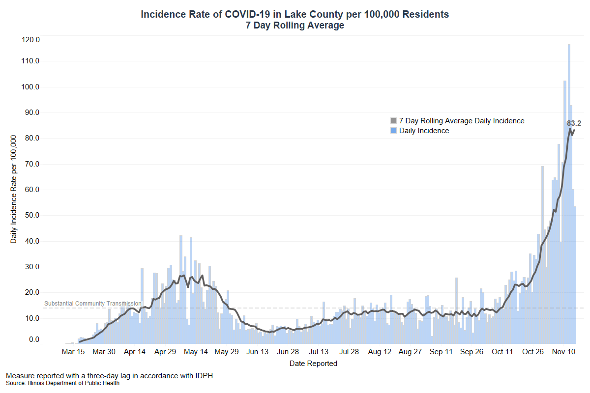 Incidence Rate November 15 2020