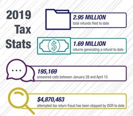 Tax Stats
