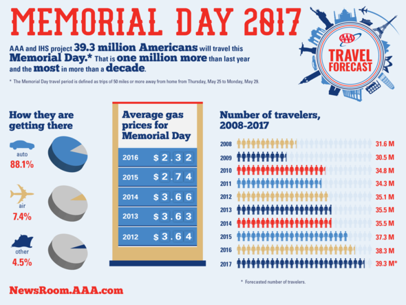 AAA Memorial Day graphic