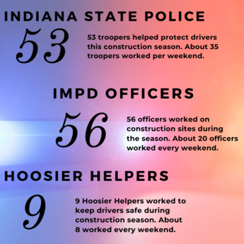 police numbers