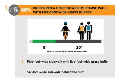 Sidewalk options