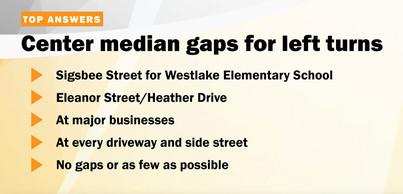 Center median gaps for left turns